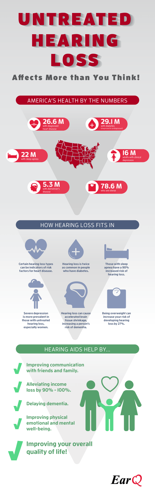 Hearing loss and associated conditions infographic