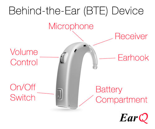 What are the main parts of a hearing aid?