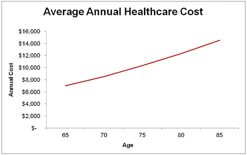 Average Annual Healthcare Costs