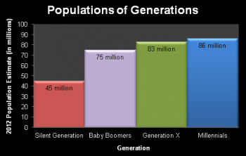 Generations-Baby-Boomer-Population-Chart